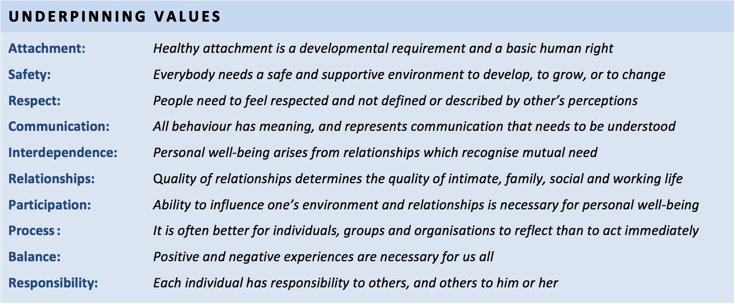 Underpinning Values